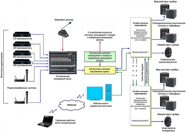 Схема системы озвучивания арены